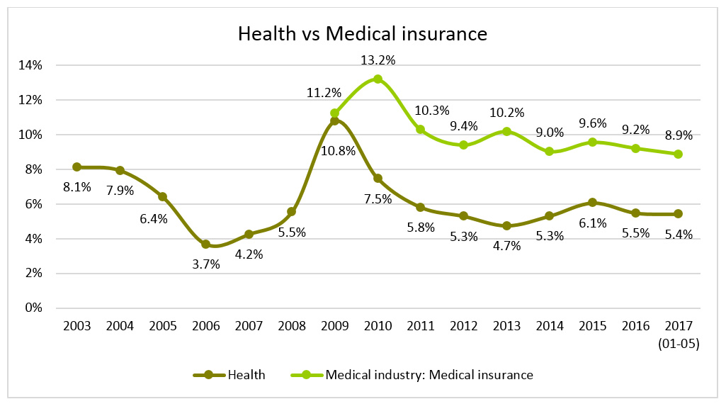 Unpacking health inflation in South Africa – Econex